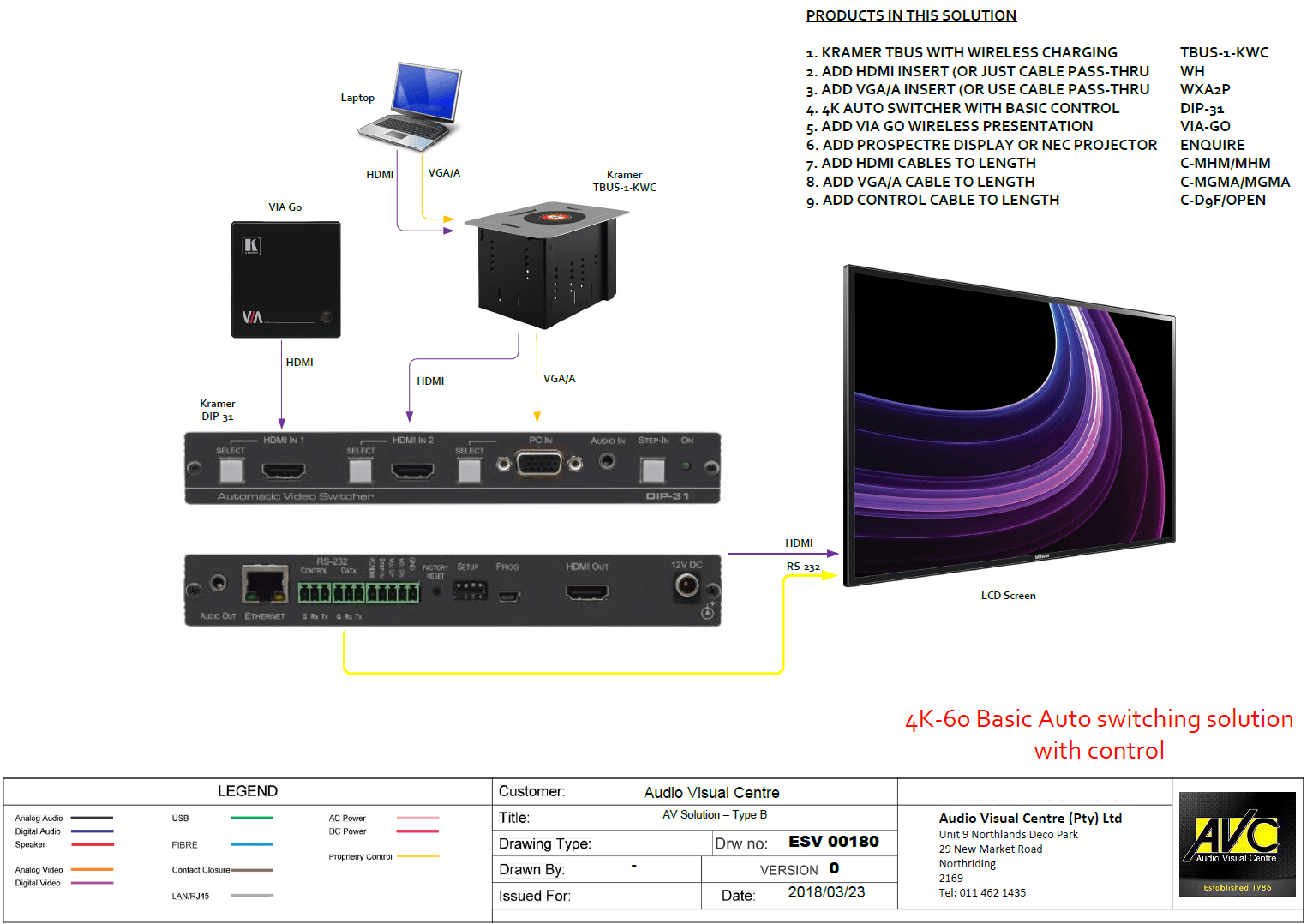 Kramer 4K Basic Auto Switching Solution